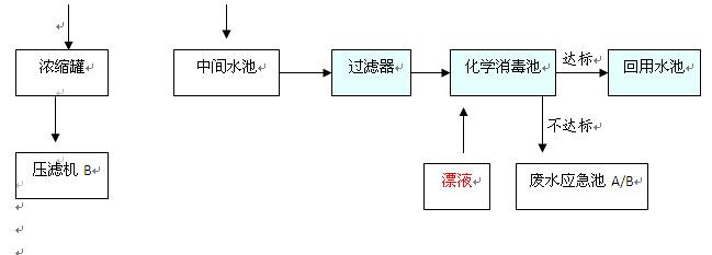 废水处理工艺流程说明